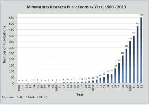 wetenschappelijk bewijs onderzoek Mindfulness