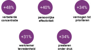 effecten-bedrijfsmatige-mindfulness-training